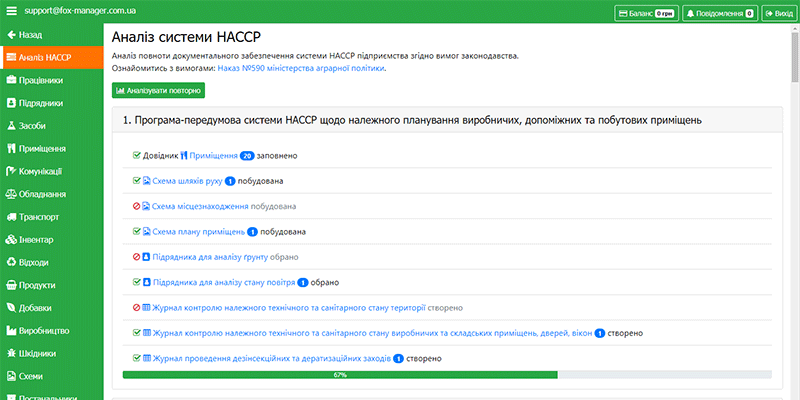 Аналіз системи HACCP